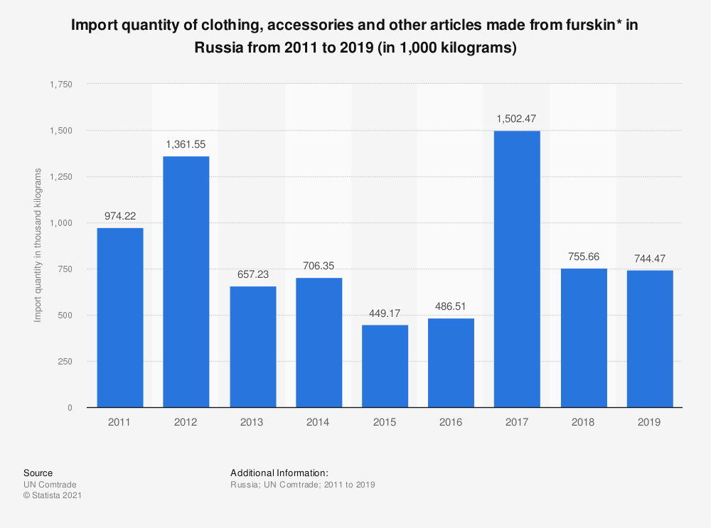 Statistic: Import quantity of clothing, accessories and other articles made from furskin* in Russia from 2011 to 2018 (in 1,000 kilograms) | Statista