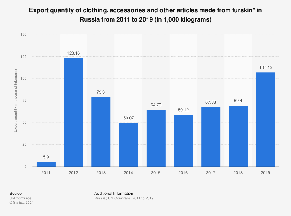 Statistic: Export quantity of clothing, accessories and other articles made from furskin* in the Russian Federation from 2011 to 2017 (in 1,000 kilograms) | Statista