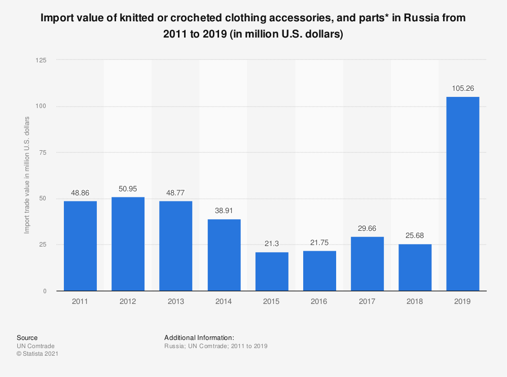 Statistic: Import trade value of knitted or crocheted clothing accessories, and parts* in the Russian Federation from 2011 to 2017 (in million U.S. dollars) | Statista