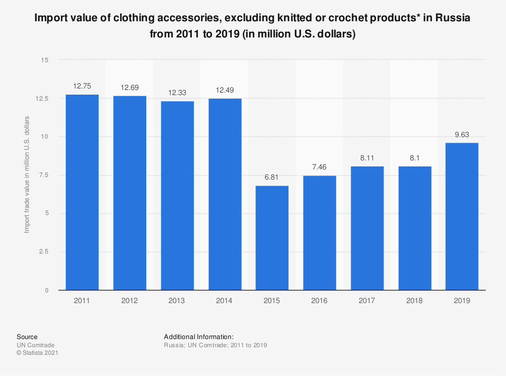 Statistic: Value of clothing accessories, excluding knitted or crochet products, imported to Russia from 2011 to 2016 (in million U.S. dollars) | Statista