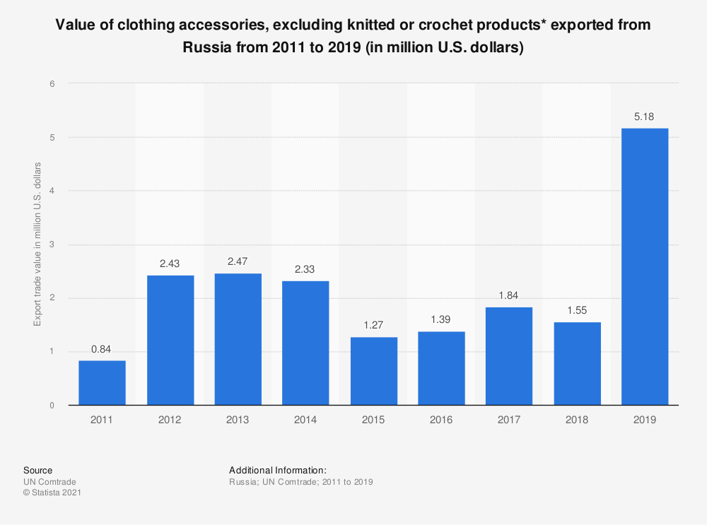 Statistic: Value of clothing accessories, excluding knitted or crochet products* exported from the Russian Federation from 2011 to 2017 (in million U.S. dollars) | Statista