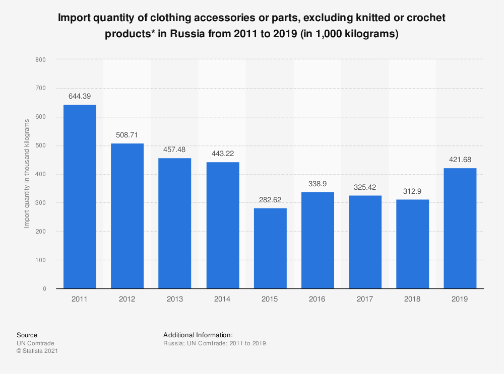 Statistic: Import quantity of clothing accessories or parts, excluding knitted or crochet products* in Russia from 2011 to 2019 (in 1,000 kilograms) | Statista