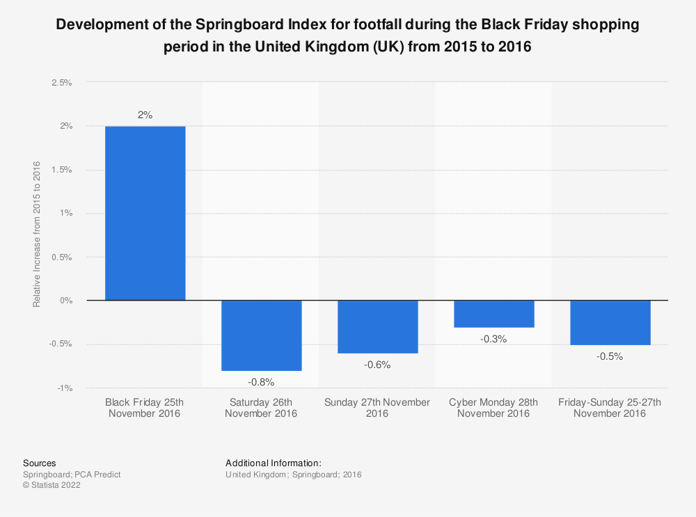 Statistic: Development of the Springboard Index for footfall during the Black Friday shopping period in the United Kingdom (UK) from 2015 to 2016 | Statista
