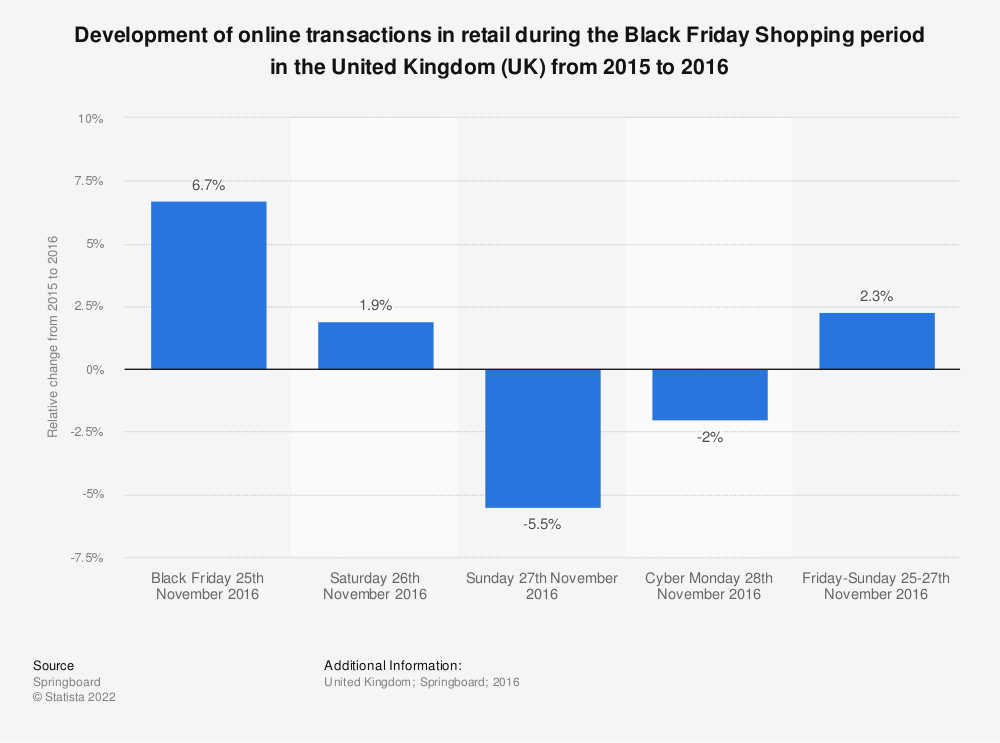 Statistic: Development of online transactions in retail during the Black Friday Shopping period in the United Kingdom (UK) from 2015 to 2016 | Statista