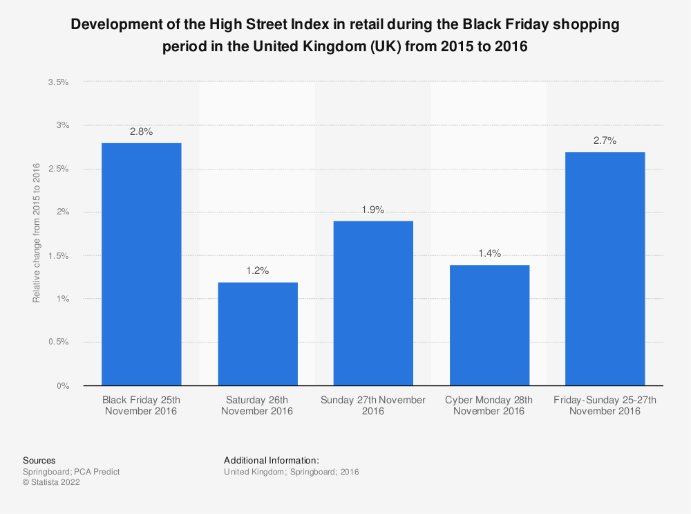 Statistic: Development of the High Street Index in retail during the Black Friday shopping period in the United Kingdom (UK) from 2015 to 2016 | Statista