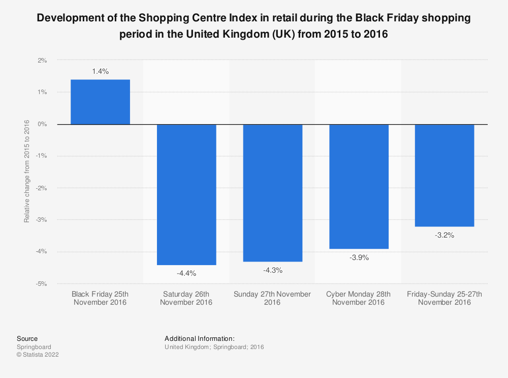 Statistic: Development of the Shopping Centre Index in retail during the Black Friday shopping period in the United Kingdom (UK) from 2015 to 2016 | Statista