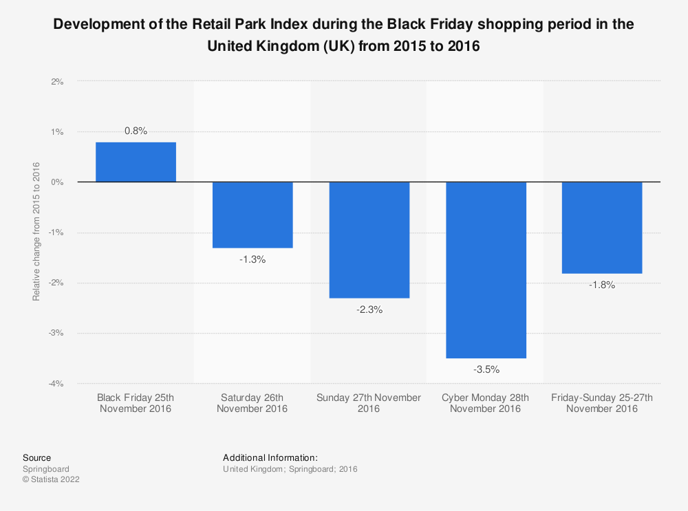 Statistic: Development of the Retail Park Index during the Black Friday shopping period in the United Kingdom (UK) from 2015 to 2016 | Statista