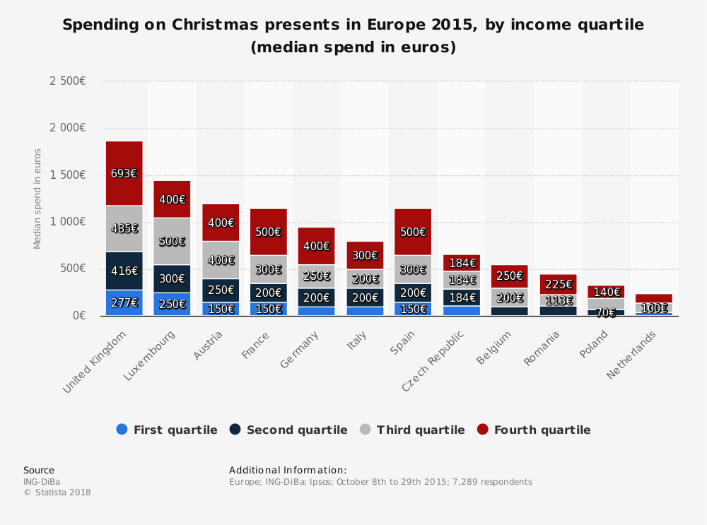 Statistic: Spending on Christmas presents in Europe 2015, by income quartile (median spend in euros) | Statista