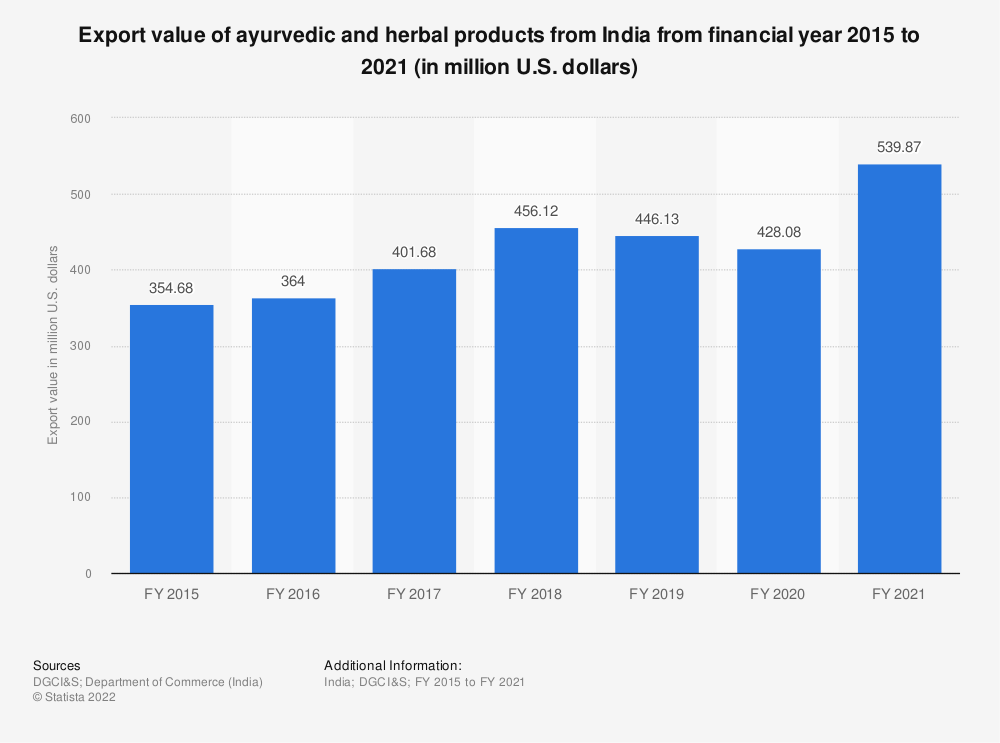Statistic: Export value of ayurvedic and herbal products from India from FY 2015 to FY 2019 (in million U.S. dollars) | Statista