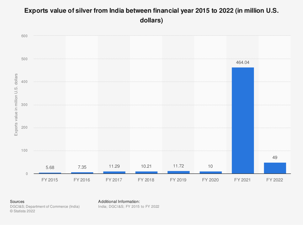 Statistic: Exports value of silver from India between financial year 2015 and 2019 (in million U.S. dollars) | Statista