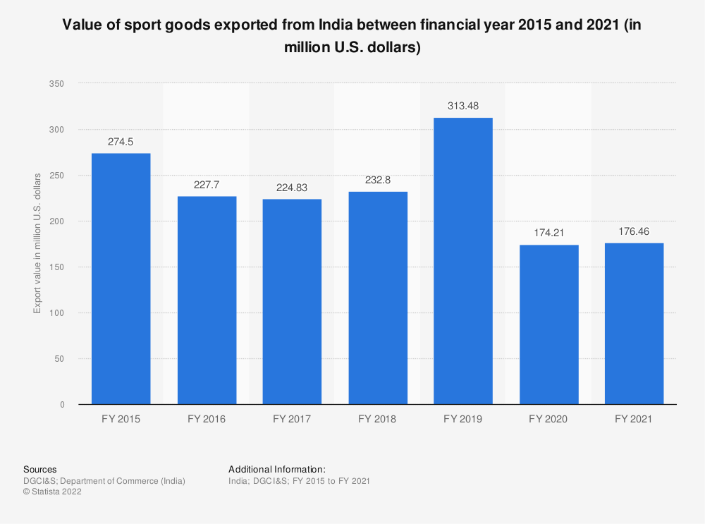 Statistic: Export value of sport goods from India in FY 2015 and FY 2019 (in million U.S. dollars) | Statista