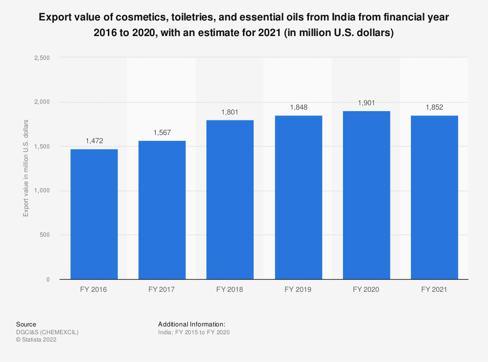 Statistic: Export value of cosmetics and toiletries from India from FY 2015 to FY 2019 (in million U.S. dollars) | Statista