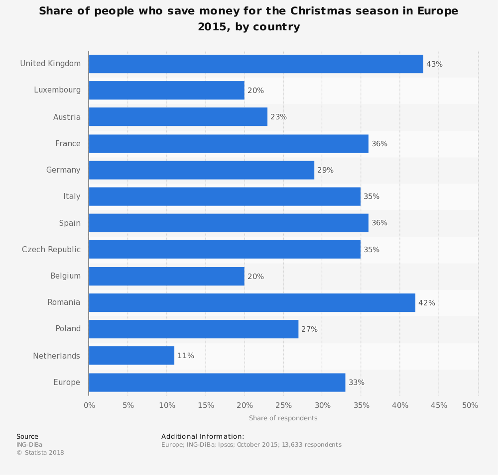 Statistic: Share of people who save money for the Christmas season in Europe 2015, by country | Statista