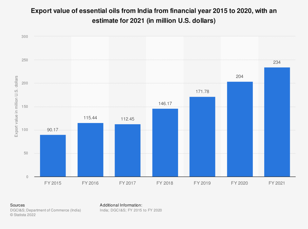 Statistic: Export value of essential oils from India from FY 2015 to FY 2019 (in million U.S. dollars) | Statista