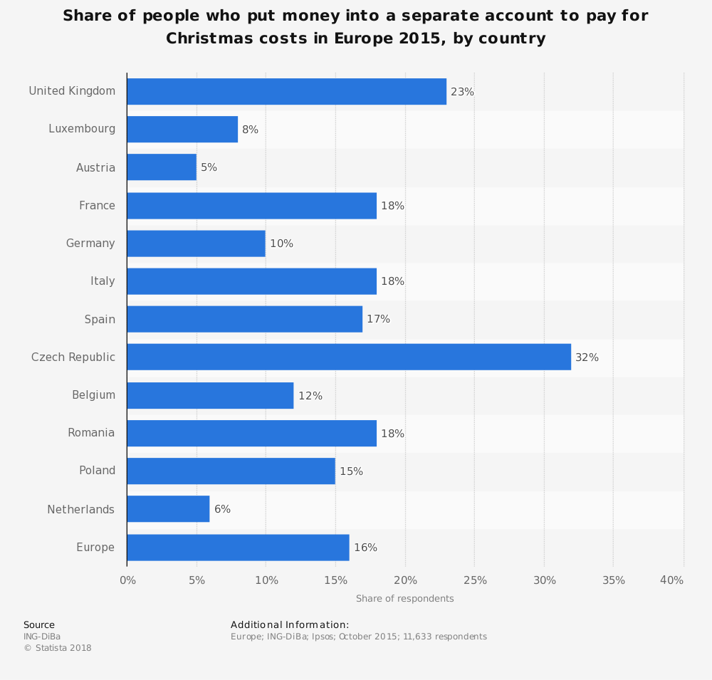 Statistic: Share of people who put money into a separate account to pay for Christmas costs in Europe 2015, by country | Statista