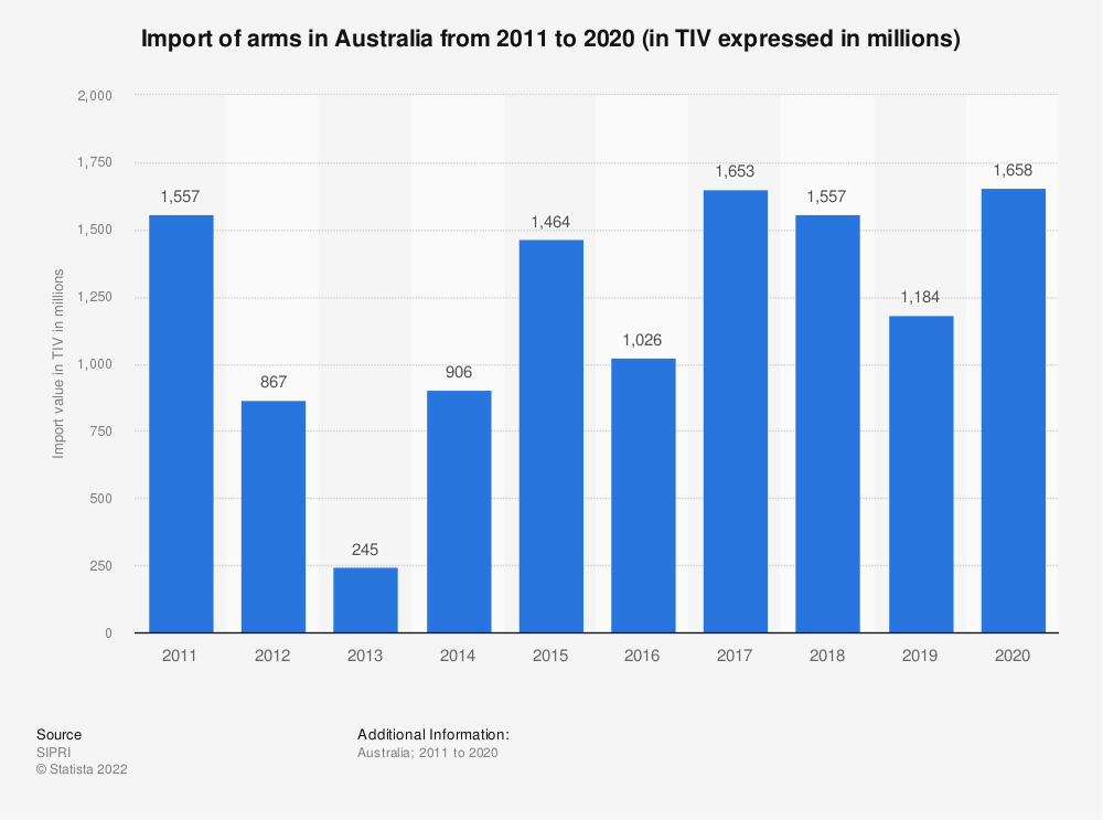 Statistic: Australian arrms imports from 2011 to 2016 (in TIV expressed in million constant 1990 U.S. dollars) | Statista