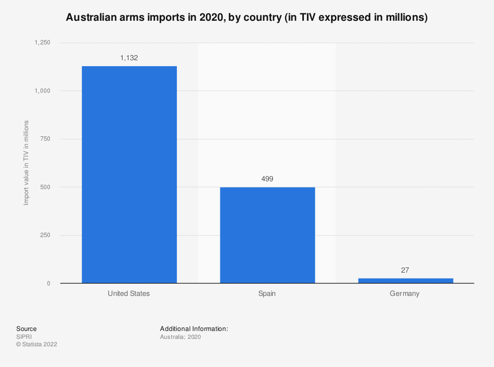 Statistic: Australian arms imports in 2016, by country (in TIV expressed in million constant 1990 U.S. dollars) | Statista