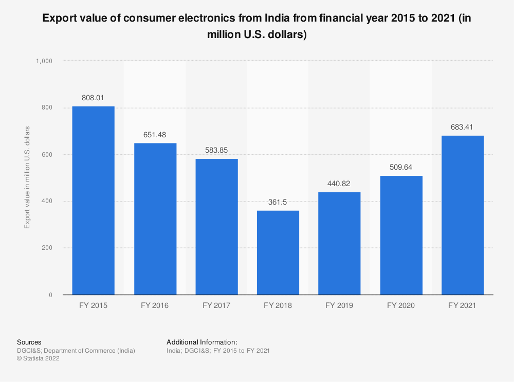 Statistic: Export value of consumer electronics from India from FY 2015 to FY 2019 (in million U.S. dollars) | Statista