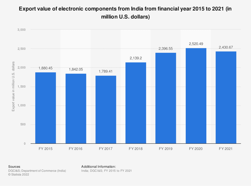 Statistic: Export value of electronic components from India from financial year 2015 to 2020 (in million U.S. dollars)   Statista