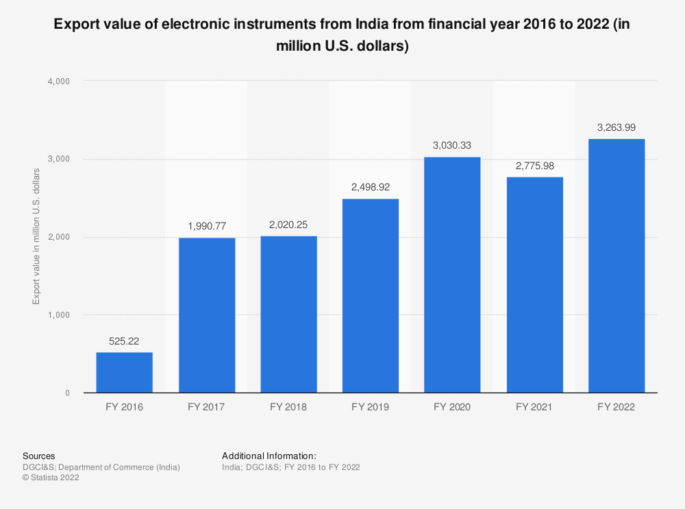 Statistic: Export value of electronic instruments from India from FY 2015 to FY 2019 (in million U.S. dollars) | Statista