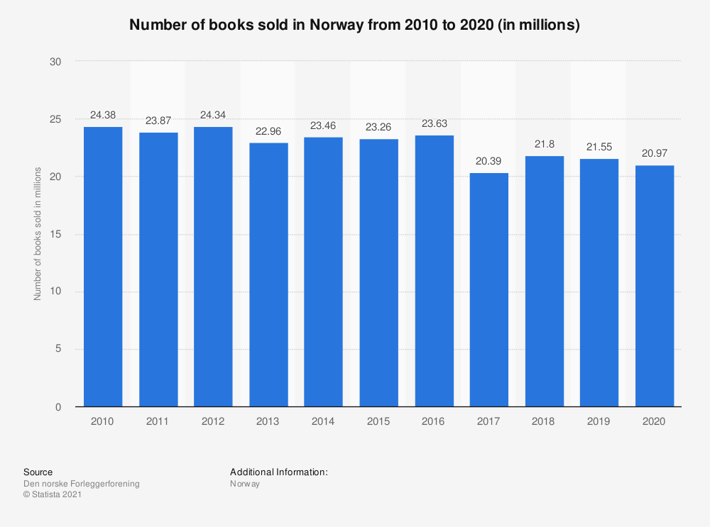 Statistic: Number of books sold in Norway from 2010 to 2019 (in millions) | Statista