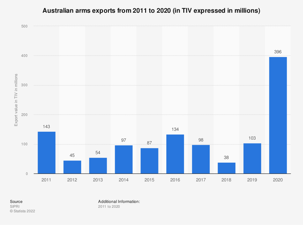 Statistic: Australian arms exports from 2009 to 2019 (in TIV expressed in millions) | Statista