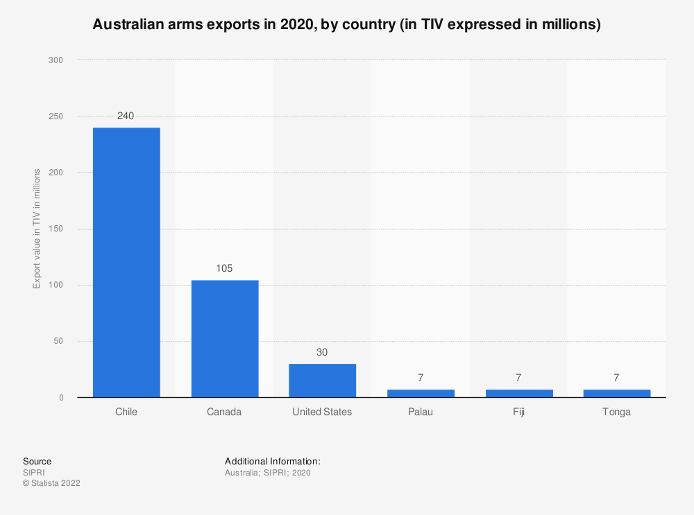 Statistic: Australian arms exports in 2018, by country (in TIV expressed in millions) | Statista