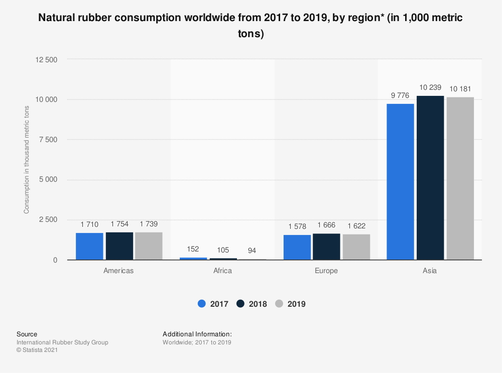 Statistic: Natural rubber consumption worldwide from 2014 to 2019, by region (in 1,000 tons) | Statista