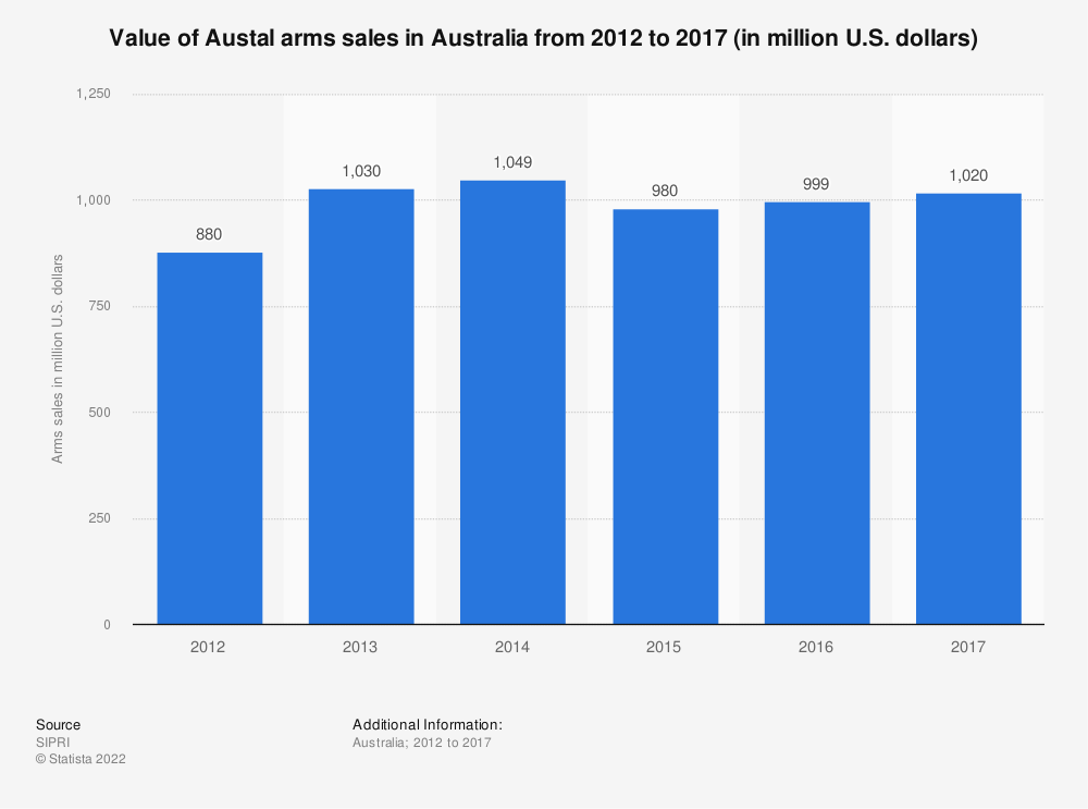 Statistic: Value of Austal arms sales in Australia from 2012 to 2017 (in million U.S. dollars) | Statista