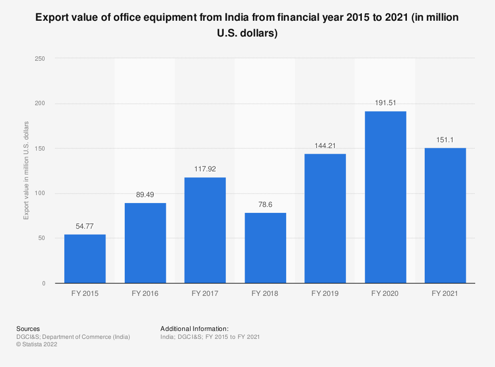 Statistic: Export value of office equipment from India from FY 2015 to FY 2019 (in million U.S. dollars) | Statista