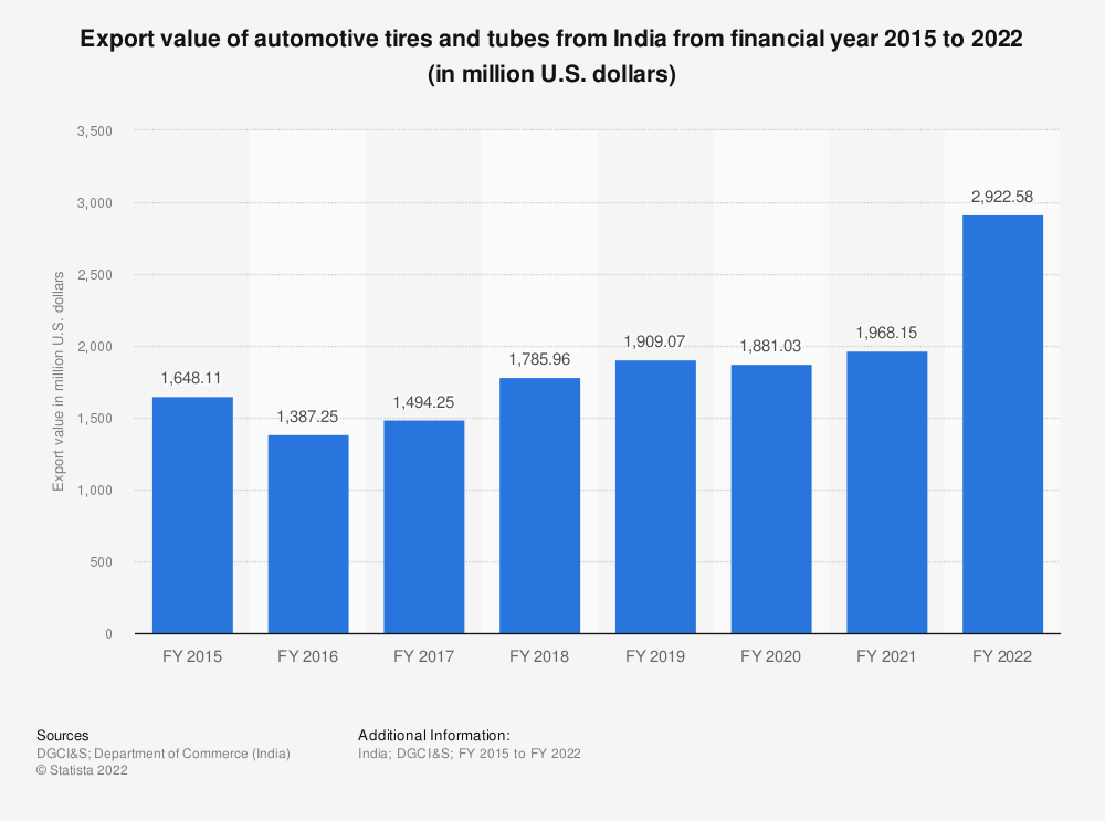 Statistic: Export value of automotive tires and tubes from India from financial year 2015 to 2020 (in million U.S. dollars)   Statista