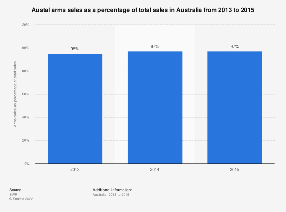 Statistic: Austal arms sales as a percentage of total sales in Australia from 2013 to 2015  | Statista