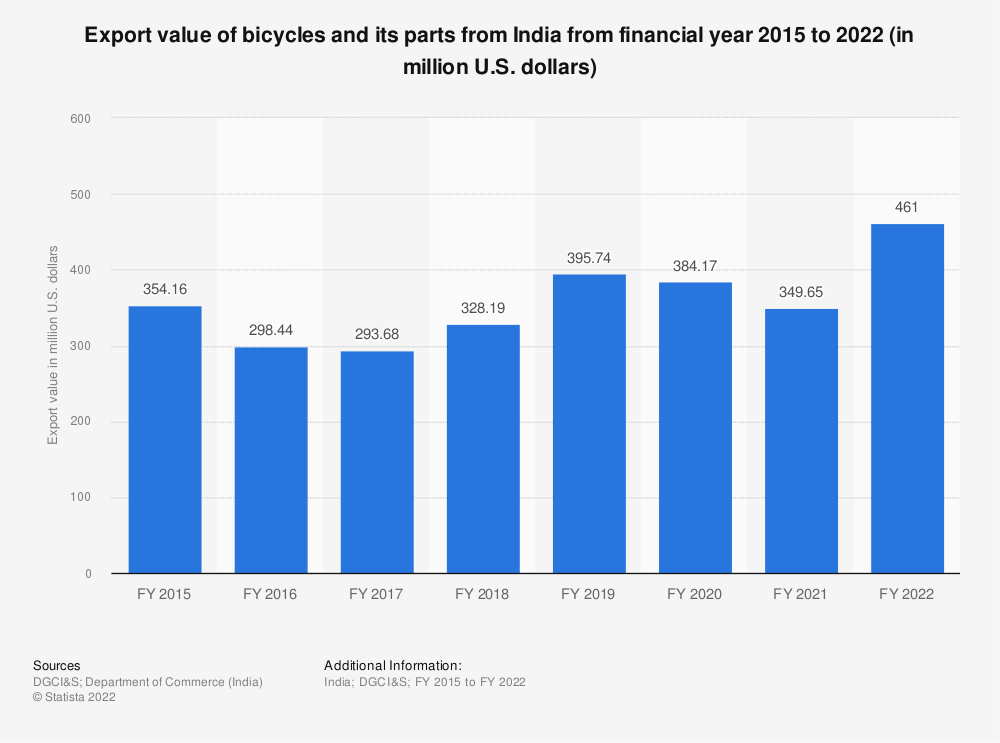 Statistic: Export value of bicycles and its parts from India from financial year 2015 to 2020 (in million U.S. dollars) | Statista