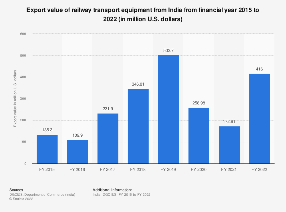 Statistic: Export value of railway transport equipment from India from financial year 2015 to 2020 (in million U.S. dollars) | Statista