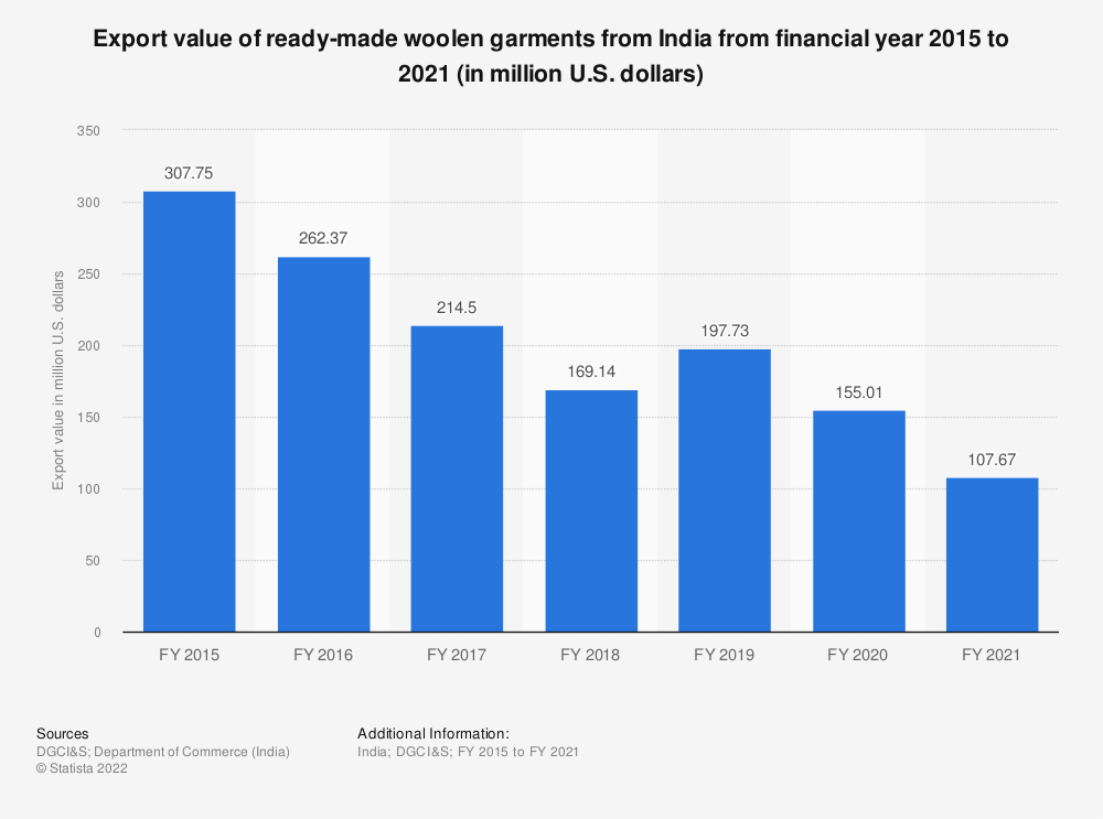 Statistic: Export value of ready-made woolen garments from India from FY 2015 to FY 2019 (in million U.S. dollars)   Statista