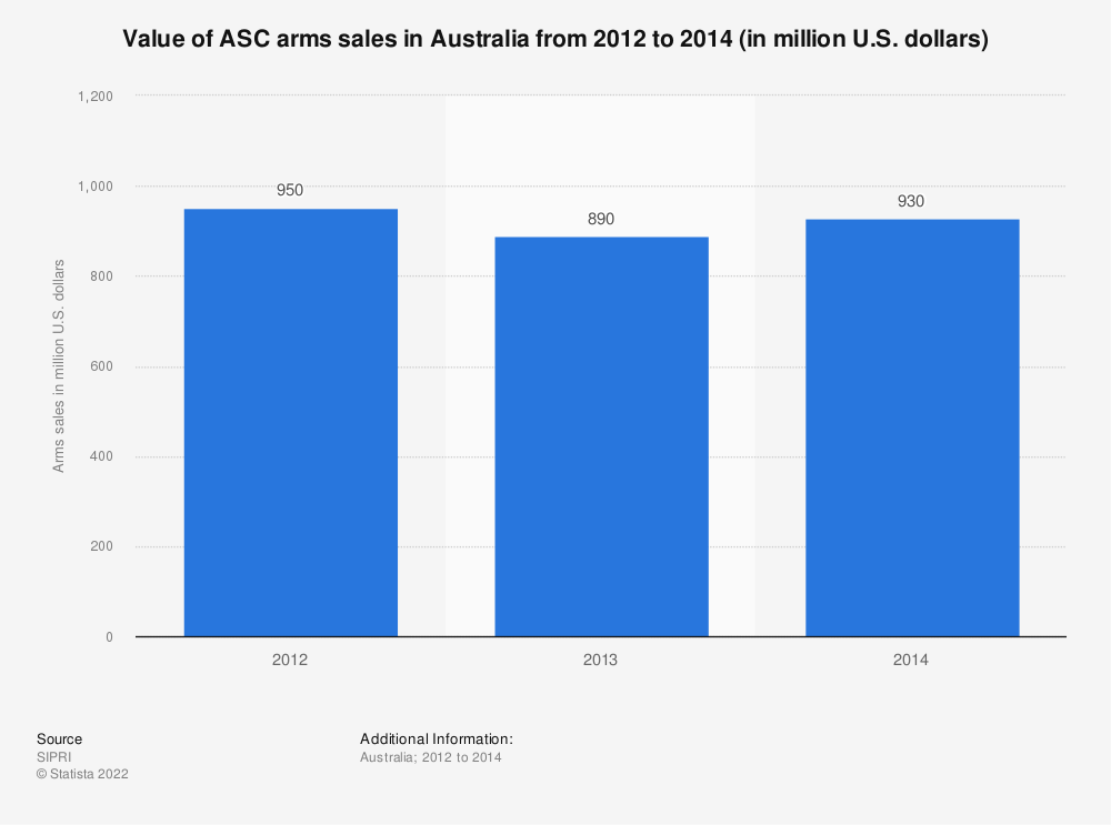 Statistic: Value of ASC arms sales in Australia from 2012 to 2014 (in million U.S. dollars) | Statista