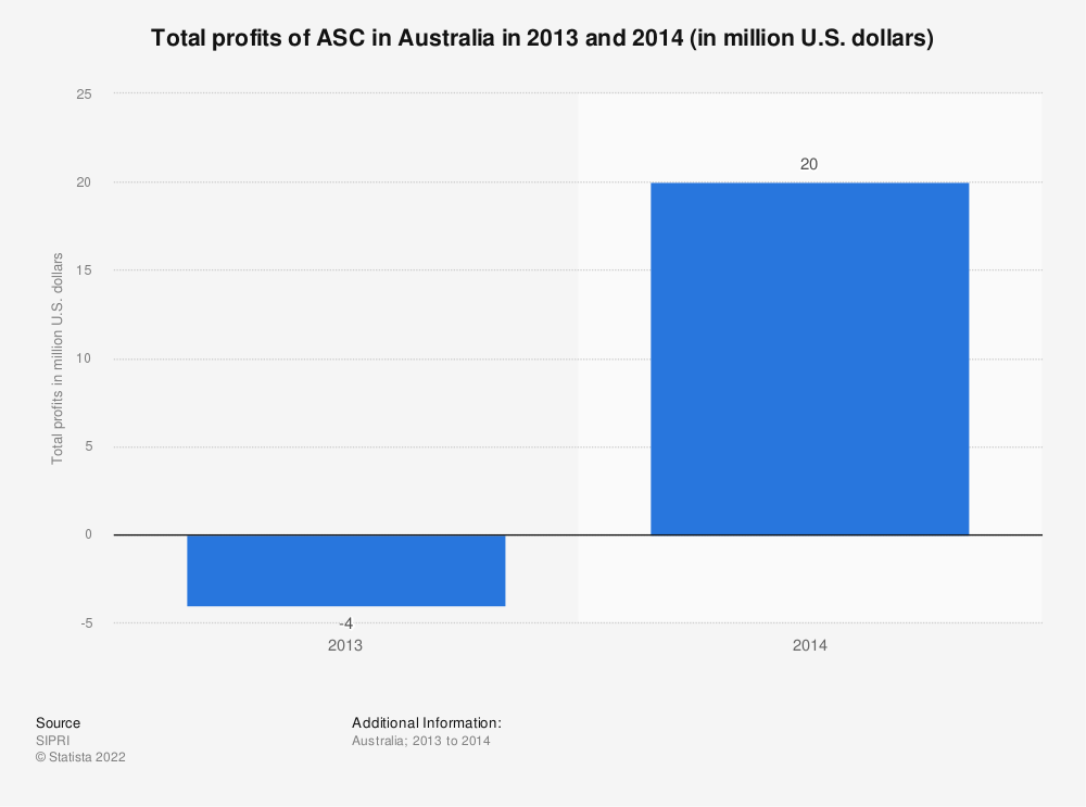 Statistic: Total profits of ASC in Australia in 2013 and 2014 (in million U.S. dollars) | Statista