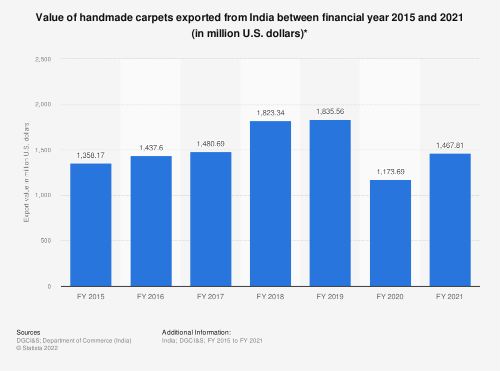 Statistic: Export value of handmade carpets from India between FY 2015 and FY 2019 (in million U.S. dollars)* | Statista
