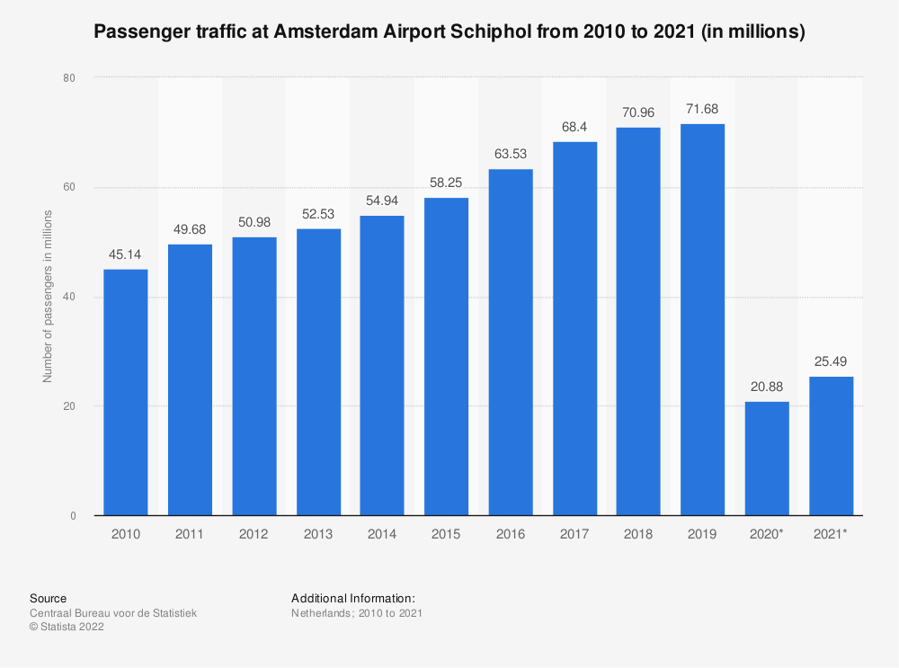 Statistic: Total number of passengers utilizing Amsterdam Airport Schiphol from 1st quarter 2018 to 1st quarter 2019* | Statista