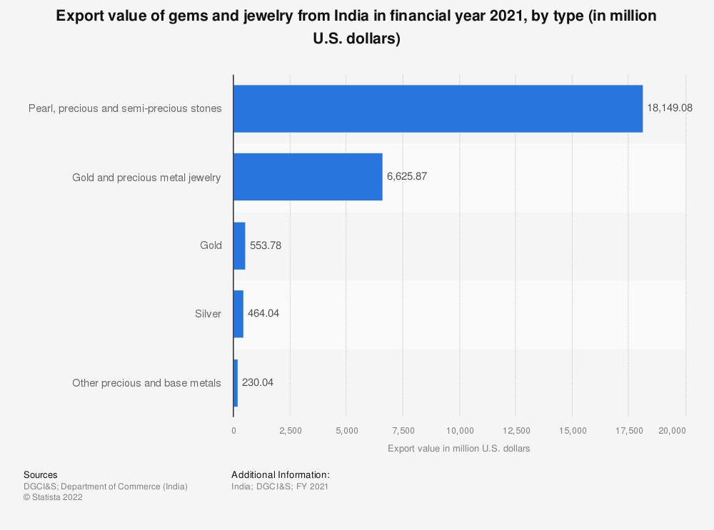 Statistic: Export value of gems and jewelry from India in FY 2019, by type (in million U.S. dollars) | Statista