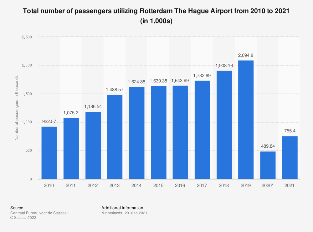 Statistic: Total number of passengers utilizing Rotterdam The Hague Airport from 1st quarter 2018 to 2nd quarter 2019* | Statista