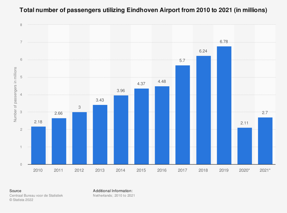 Statistic: Total number of passengers utilizing Eindhoven Airport from first quarter of 2018 to the third quarter of 2019* | Statista