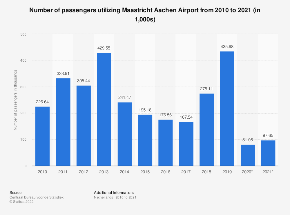 Statistic: Number of passengers utilizing Maastricht Aachen Airport from 2010 to 2020 (in 1,000s) | Statista