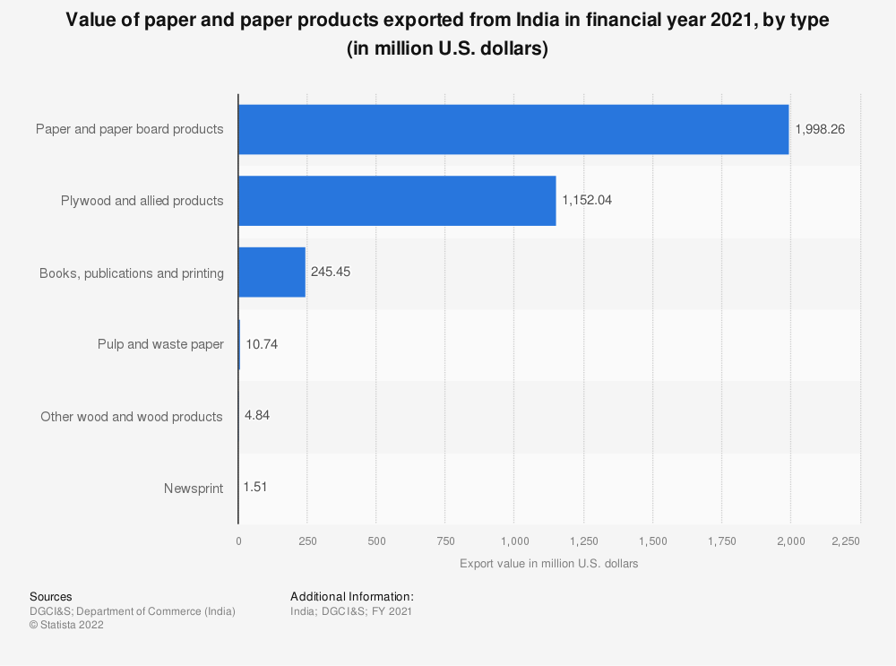 Statistic: Value of paper and paper products exported from India in financial year 2019, by type (in million U.S. dollars) | Statista