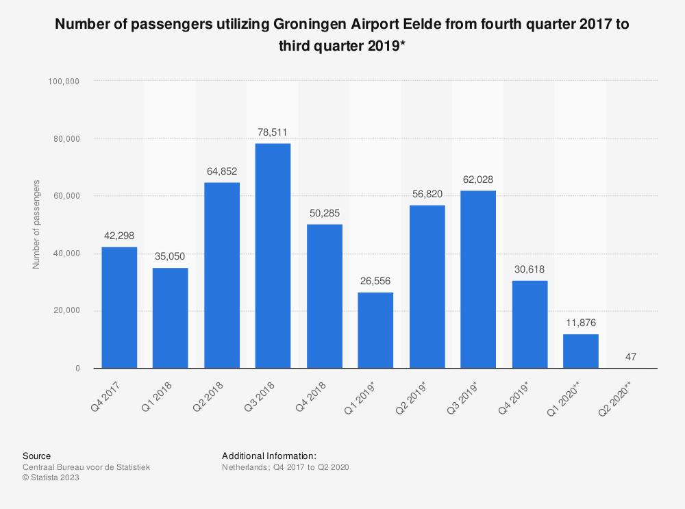 Statistic: Number of passengers utilizing Groningen Airport Eelde from fourth quarter 2017 to third quarter 2019* | Statista