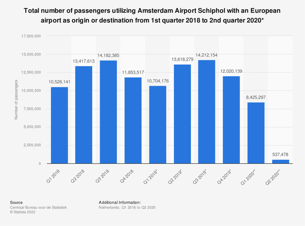 Statistic: Total number of passengers utilizing Amsterdam Airport Schiphol with an European airport as origin or destination from 1st quarter 2018 to 2nd quarter 2020* | Statista