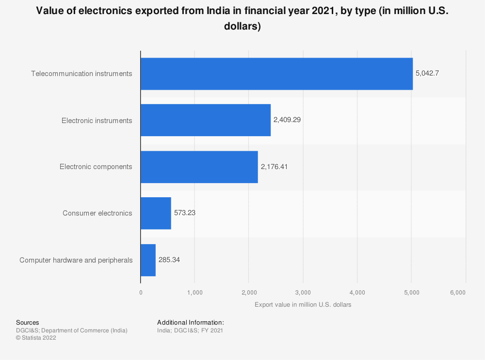 Statistic: Export value of electronics from India in FY 2019, by type (in million U.S. dollars) | Statista