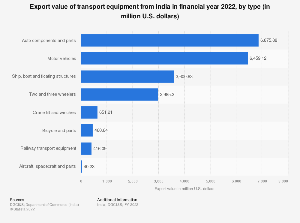 Statistic: Export value of transport equipment from India in FY 2019, by type (in million U.S. dollars) | Statista