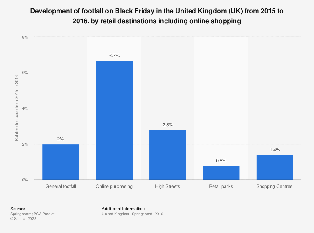 Statistic: Development of footfall on Black Friday in the United Kingdom (UK) from 2015 to 2016, by retail destinations including online shopping | Statista