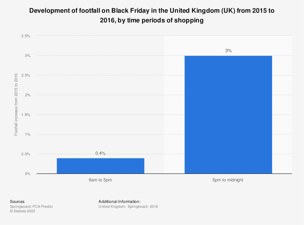 Statistic: Development of footfall on Black Friday in the United Kingdom (UK) from 2015 to 2016, by time periods of shopping | Statista
